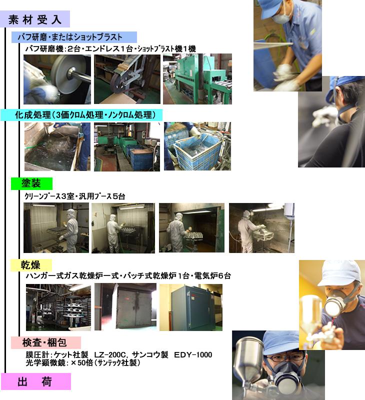 金属焼付塗装のモチダ製作所 設備紹介